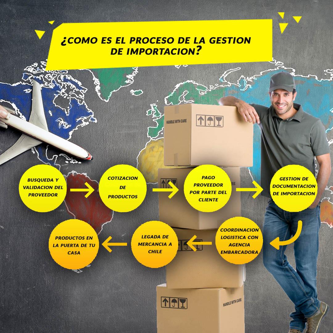servicio de gestión de importaciones
